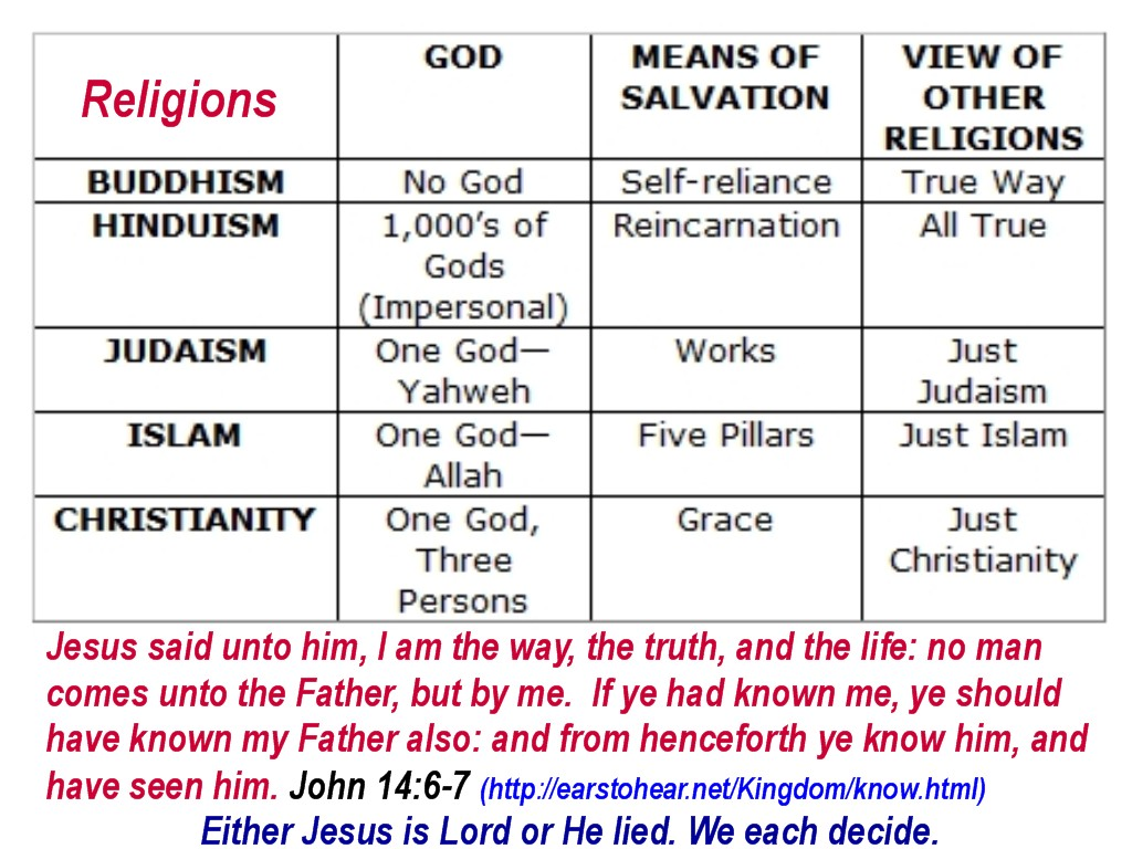 are all religions basically the same Even though many religions seem to be the same on the surface, the closer one gets to the central teaching the more apparent the differences become it is totally incorrect to say that all religions are the same the god of the christians is not the same god as that of the mormons, muslims, or christian scientists.