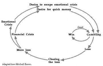 Problem gambling cycle