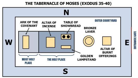 Tabernacle Approach to Prayer   RayKLiu
