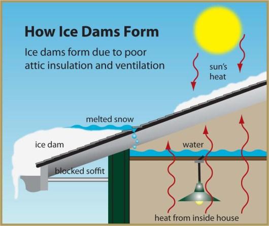Poor insulation + Poor ventilation = problem!