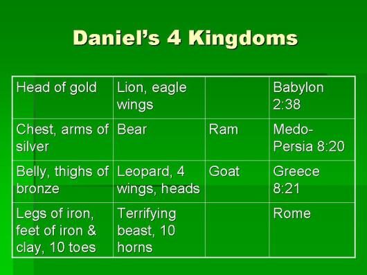 Daniel's 4 Kingdoms