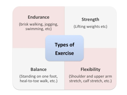exercise types 2